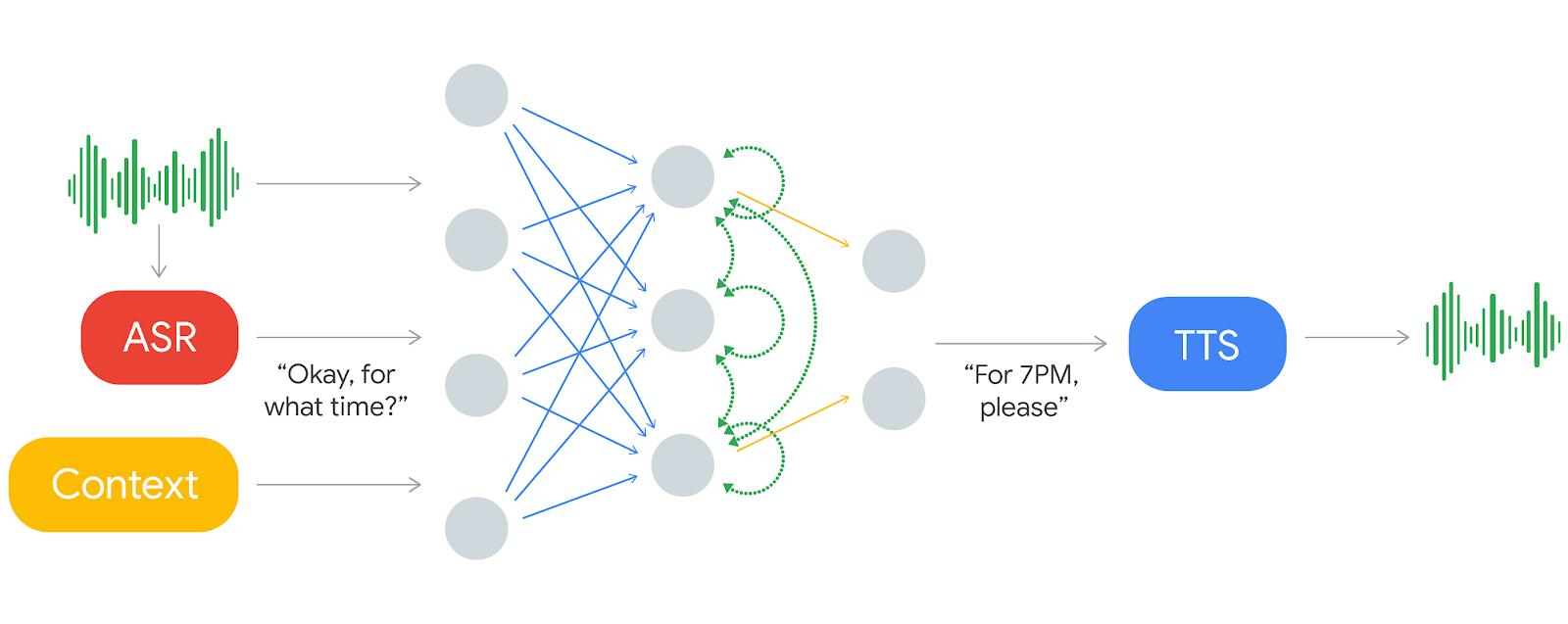 google-duplex-process
